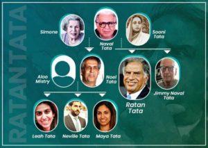 Ratan tata family tree