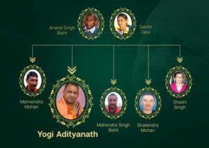 Yogi adityanath family tree