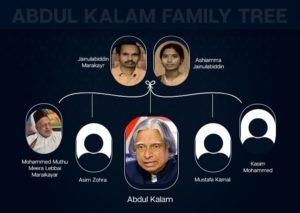 abdul kalam family tree