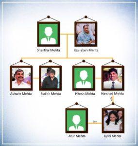 harshad mehta family tree