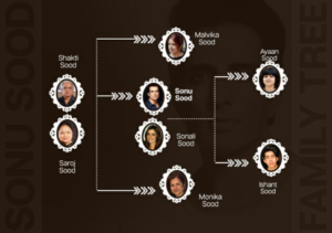 sonu sood family tree