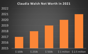 Claudia Walsh Net Worth in 2021