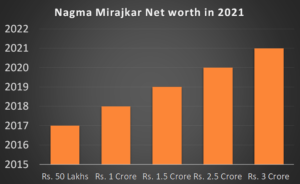 Nagma Mirajkar Net worth in 2021