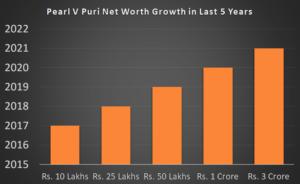 Pearl V Puri Net Worth Growth in Last 5 Years